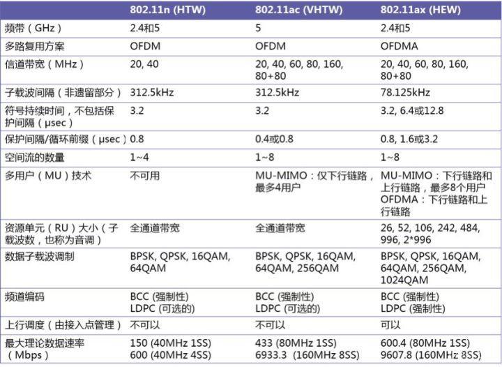 802.11ax子载波带宽