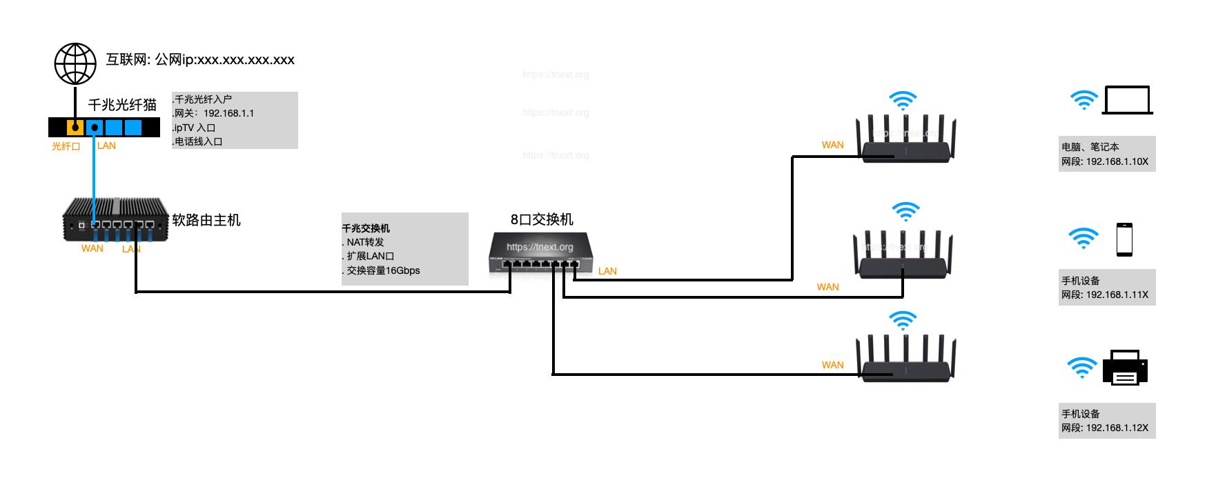 TNEXT | 家庭网络架构(不完全版)