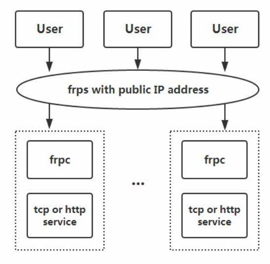TNEXT | frp内网穿透架构